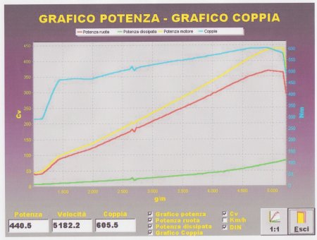 Grafico potenza Kit turbo per Golf 2.0 TFSI by Mele Motorsport