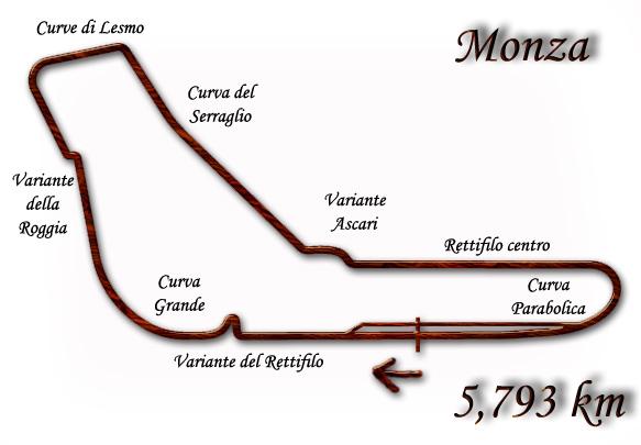 Photo of Circuito Monza Caratteristiche Triettorie